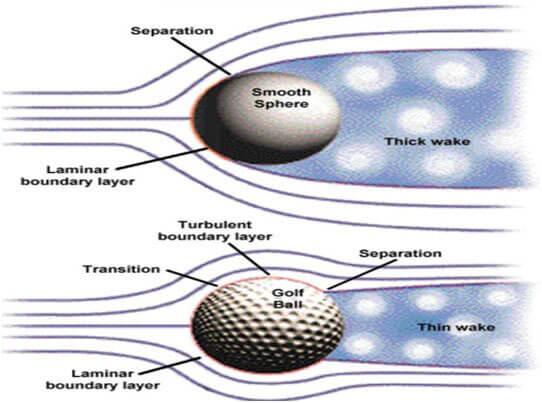 Understanding Golf Ball Flight for Beginners   Golficity