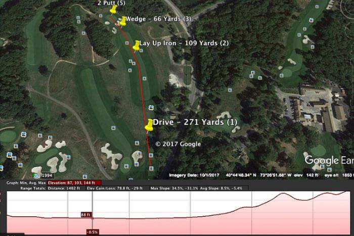 Google Secrets for Golfers